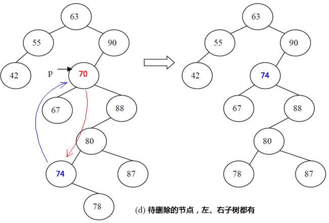 """思路:这个要复杂一些,先找出自身节点右子树中的左分支的最后一个节点(最小左节点),然后将它跟自身对调,同时将最小左节点下的分支上移。 以上逻辑综合起来,就得到了下面的方法: /// <summary> /// 删除二叉排序树的节点 /// </summary> /// <param name=""""tree""""></param> /// <param name=""""key""""></param> ///"""