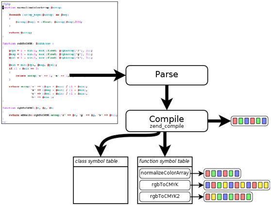 PHP的性能探讨和测试